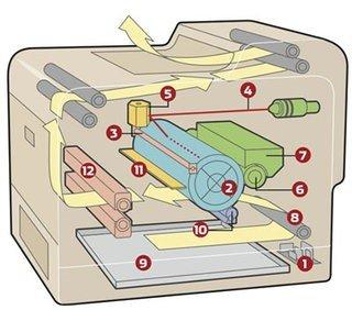 Principiul de functionare al imprimantelor laser